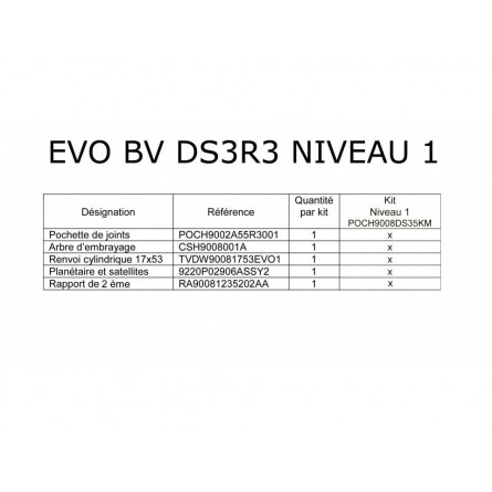 Gearbox Evol Level 1 or 2